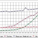 общая публикационная активность Ирана, Турции, России и Украины (scopus, scimAgo)