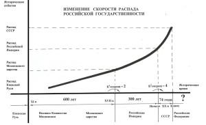 Рис. Изменение скорости распада исторических версий российского государства