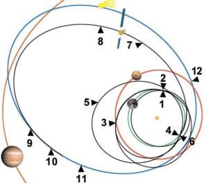 1 — март 2004: запуск КА; 2 — март 2005: первый пролёт у Земли; 3 — февраль 2007: пролёт у Марса; 4 — второй пролёт у Земли; 5 — сентябрь 2008: сближение с астероидом Штейнс; 6 — ноябрь 2009: третий пролёт у Земли; 7 — июль 2010: сближение с астероидом Лютеция; 8 — июль 2011: перевод КА в режим сна; 9 — январь 2014: пробуждение КА; 10 — август 2014: выход на орбиту кометы; 11 — ноябрь 2014: посадка зонда на поверхность кометы; 12 — август 2015: завершение миссии