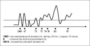 Рис. 1. График песенно-творческой активности С.Я. Никитина. На оси исторического времени отложены метки дат активности выше среднего уровня (4 песни/год). Не показанная вертикальная ось указывает на количество песен, созданных автором в тот или иной год.