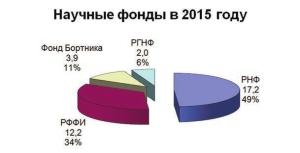 Бюджет на науку – 2015 _2