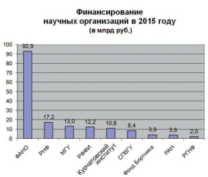 Бюджет на науку – 2015