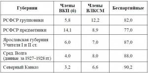 Таблица № 9. Партийная принадлежность учителей на 1927 год (в процентах)