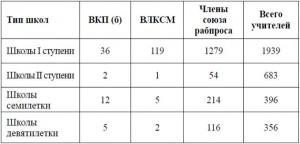 Таблица № 10 Школы Костромской губернии по количеству партийных учителей (человек)