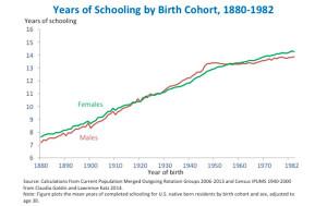 Рис. 1. Средний уровень образования жителей США в зависимости от года рождения. По вертикальной оси — уровень образования (измеряемый годами обучения), по горизонтальной — год рождения. Зеленая линия — женщины, коричневая — мужчины. Видно, что данный показатель неуклонно рос в течение последнего столетия. Этот рост, очевидно, связан с социальными, культурными и экономическими изменениями, а вовсе не с генетикой. Тем не менее, внутри каждой когорты (совокупности людей одного возраста) существует вариабельность по уровню образования, которая как минимум на 20% определяется генами. Изображение с сайта whitehouse.gov